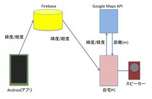 android_gps_firebase_kouseizu