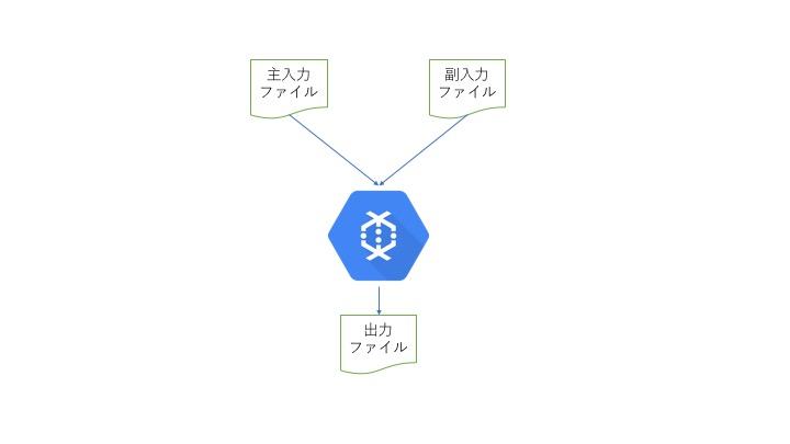 Cloud Dataflowで複数リソースを読み込む方法 | GMOアドパートナーズ